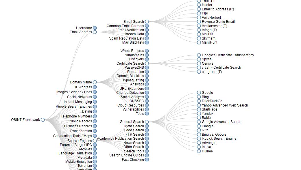 OSINT Recherche Framework